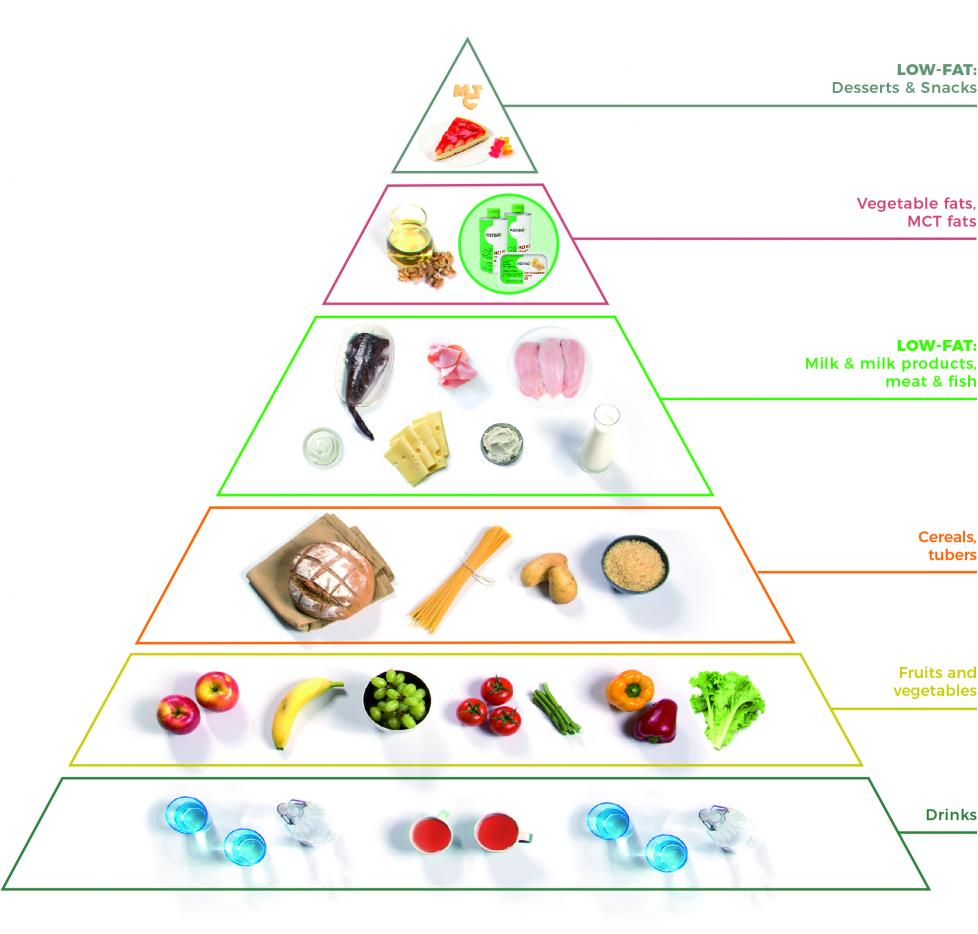 reson for fat restrcited diet
